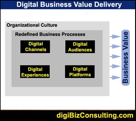 digital business value delivery
